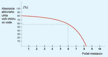 Pokles účinnosti aktívneho  uhlia v čase