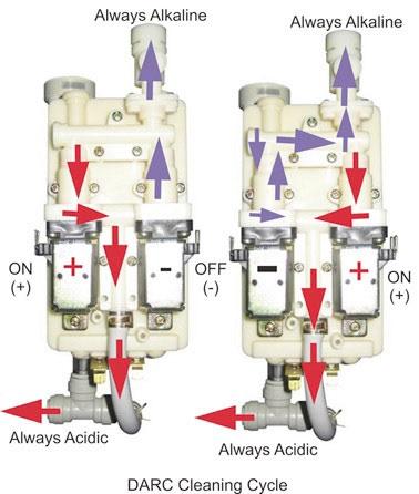 DARC technológia čistenia ionizátora - Dvojité automatické spätné čistenie