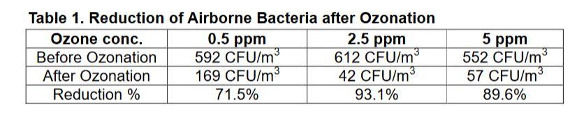 Tabulka ničenia baktérií ozónom