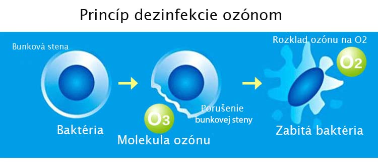 princíp dezinfekcie ozónom