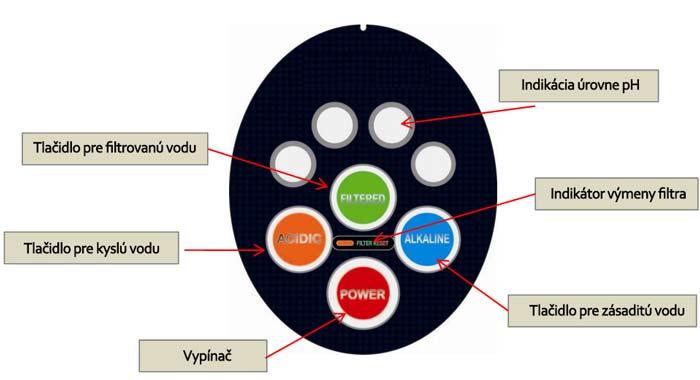 Podpultový ionizátor vody NEXUS U-BLUE - ovládacie prvky